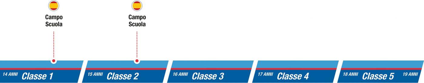 istituto-nobile-aviation-college-SEZ3-campo-scuola