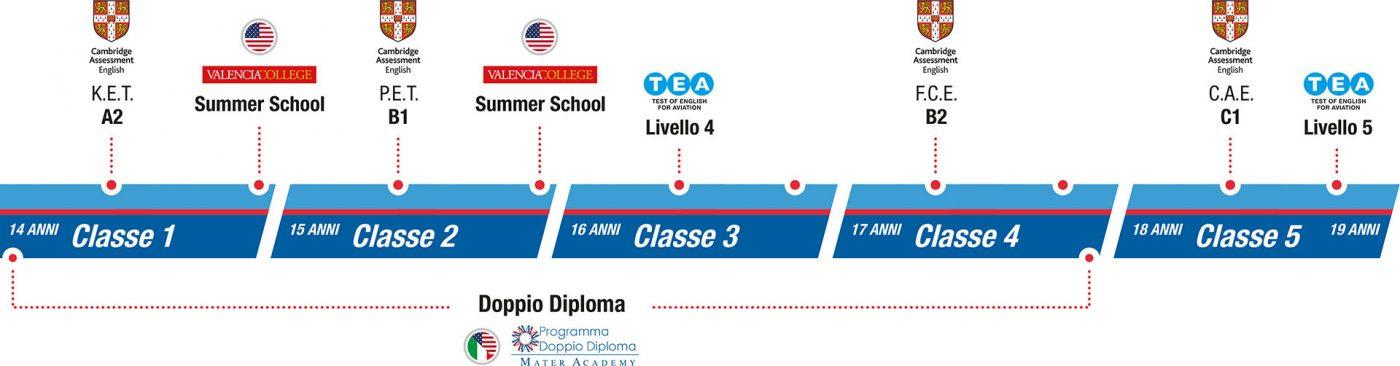 istituto-nobile-aviation-college-SEZ3-percorso-bilingue