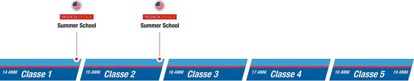 istituto-nobile-aviation-college-SEZ3-summer-school