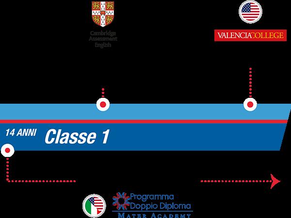 istituto-nobile-aviation-college-timeline-bilinguismo-1anno