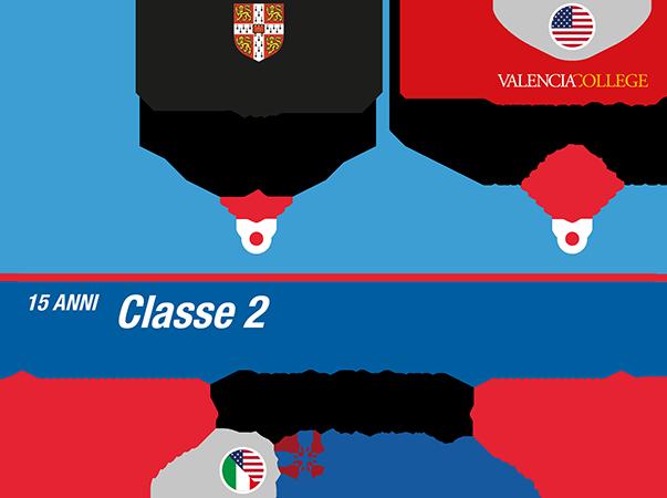 istituto-nobile-aviation-college-timeline-bilinguismo-2anno