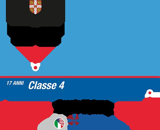 istituto-nobile-aviation-college-timeline-bilinguismo-4anno