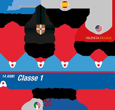 istituto-nobile-aviation-college-timeline-piano-di-studi-1anno