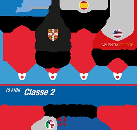istituto-nobile-aviation-college-timeline-piano-di-studi-2anno