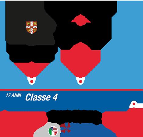 istituto-nobile-aviation-college-timeline-piano-di-studi-4anno