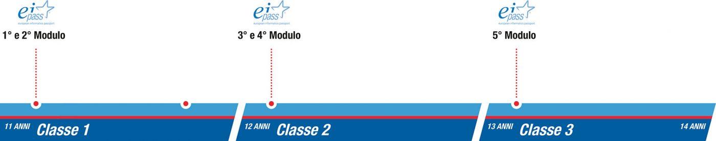 istituto-nobile-middle-school-SEZ3-eipass