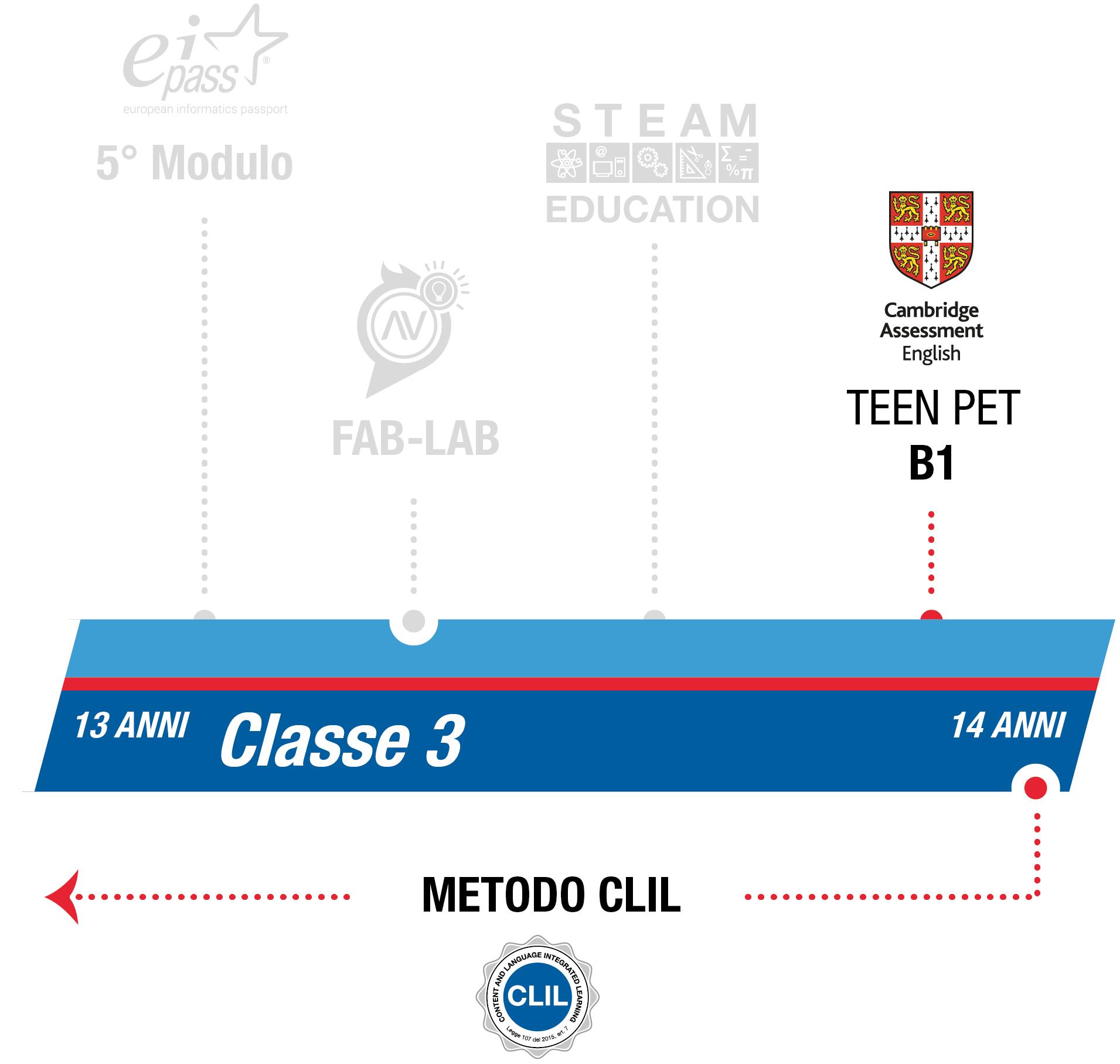 istituto-nobile-middle-school-bilinguismo-3anno