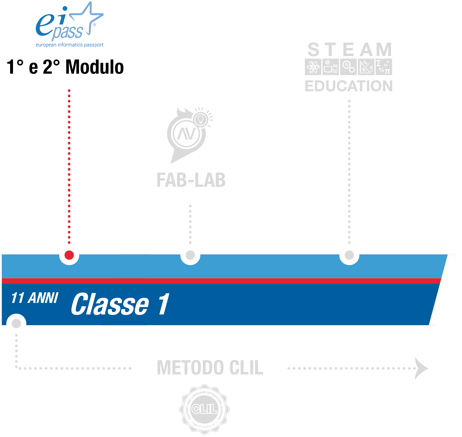 istituto-nobile-middle-school-eipass-1anno