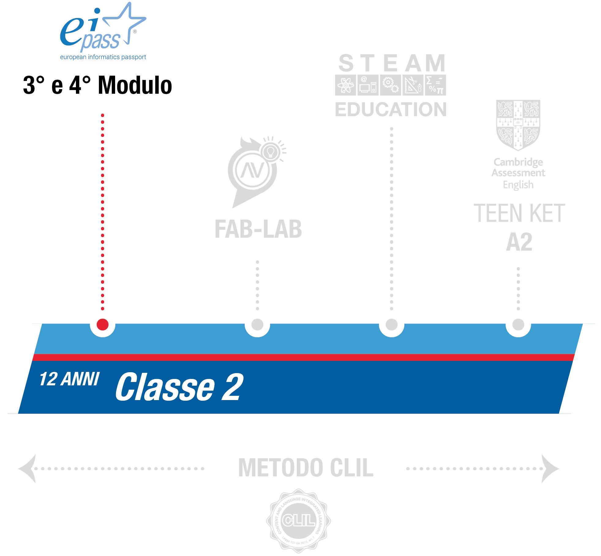 istituto-nobile-middle-school-eipass-2anno