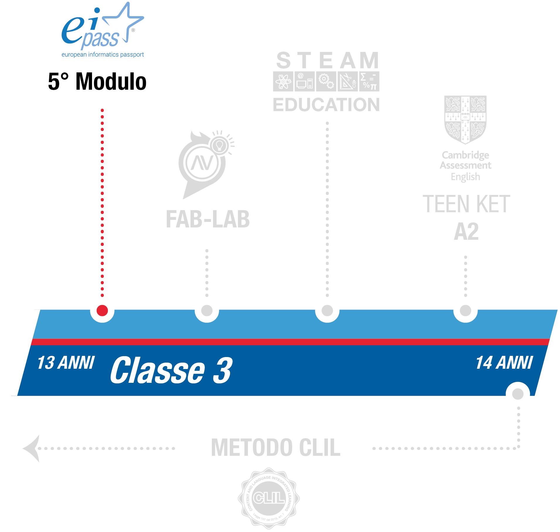 istituto-nobile-middle-school-eipass-3anno
