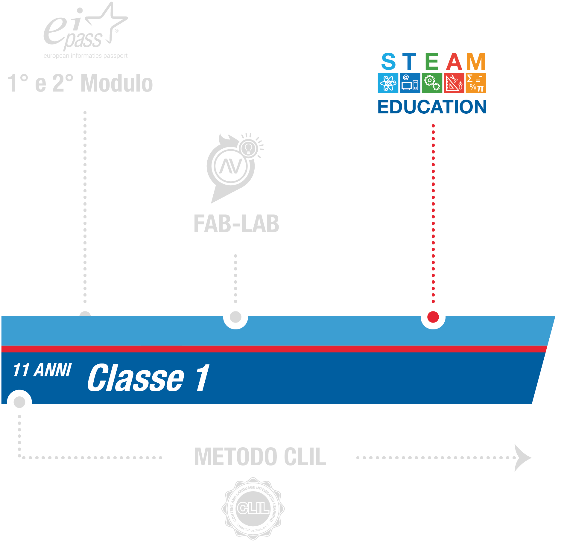 istituto-nobile-middle-school-steam-1anno