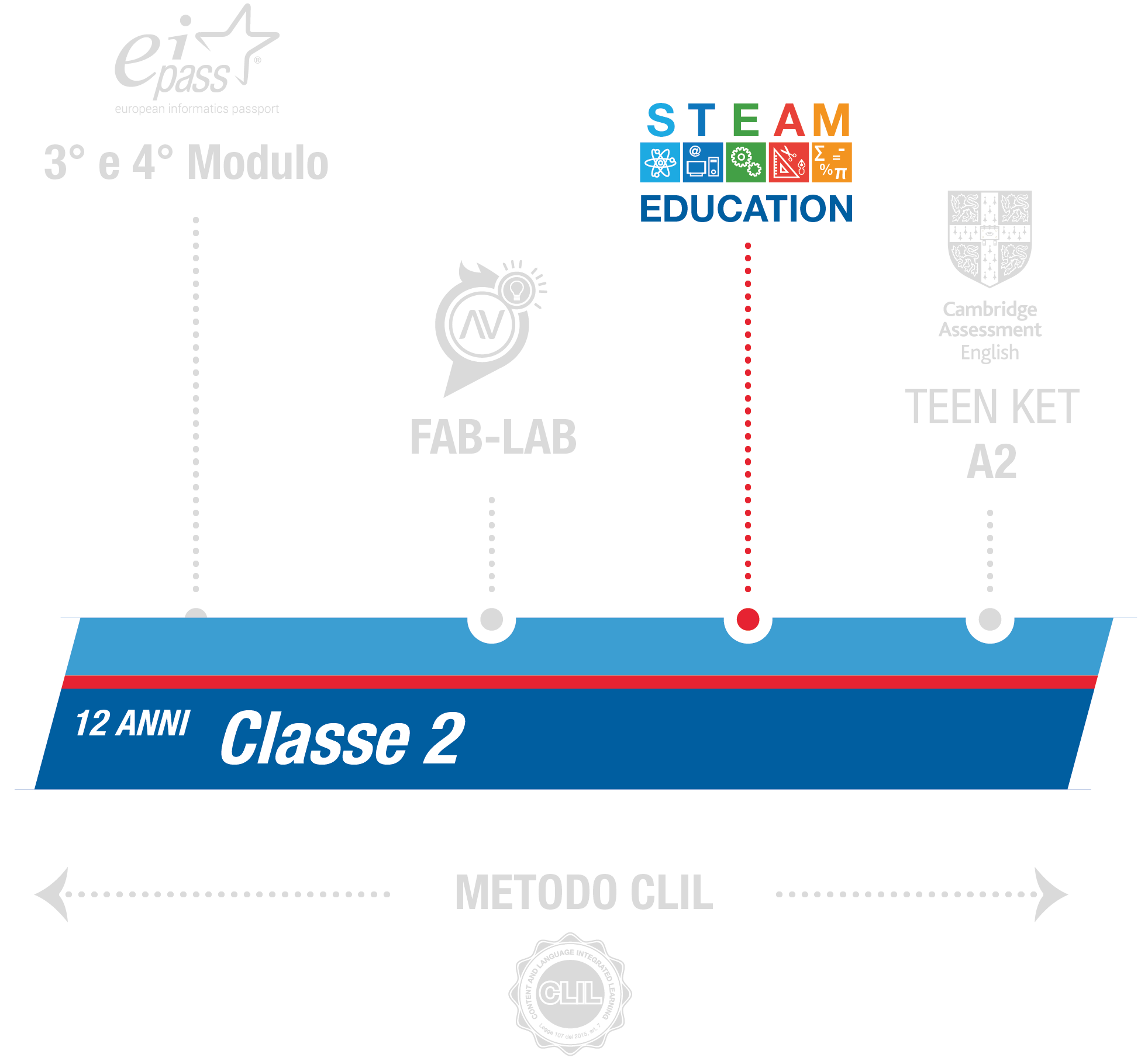 istituto-nobile-middle-school-steam-2anno