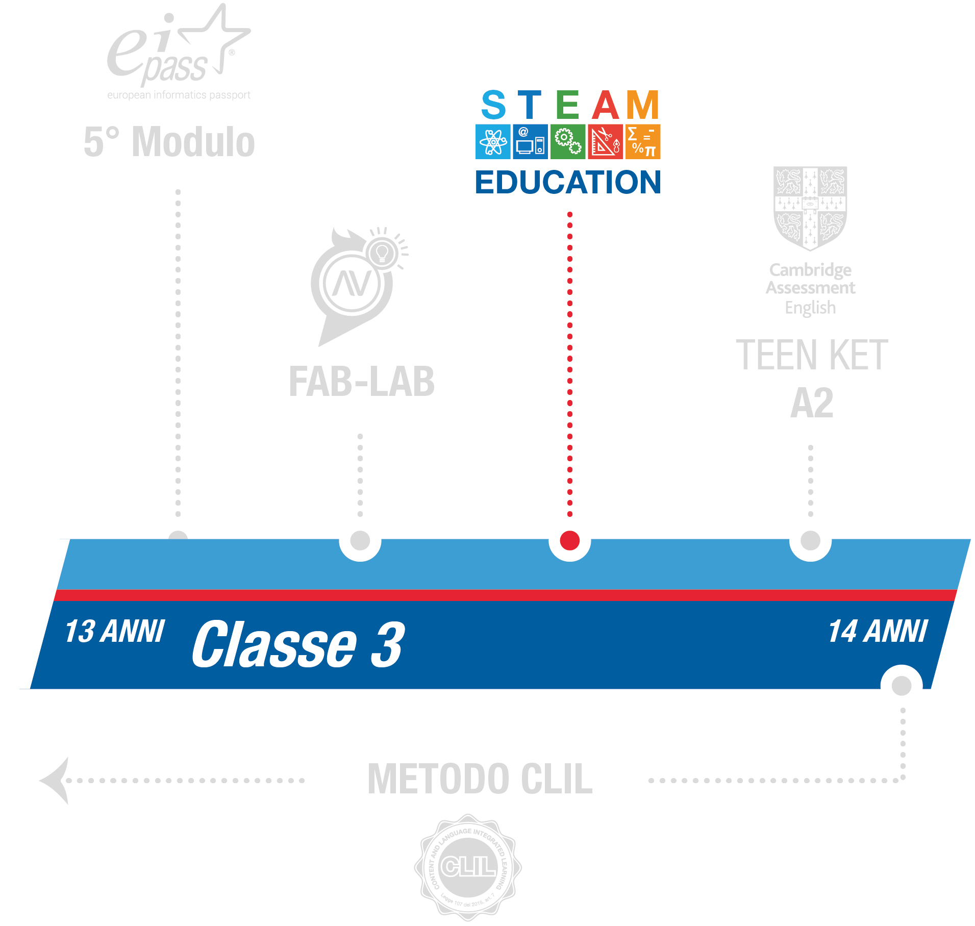 istituto-nobile-middle-school-steam-3anno